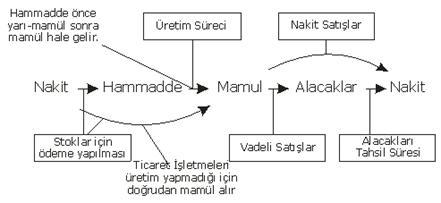 Açıklama: http://acikogretimx.com/resimler/konu_anlatimlari/finansalyonetim/faaliyet_dongusu.png